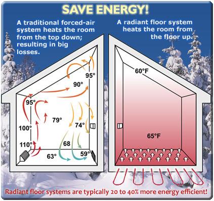 Geothermal Radiant Floor